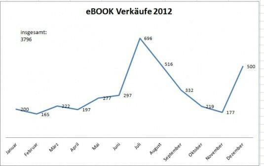 Verkaufszahlen der E-Books von Xander Morus 2012