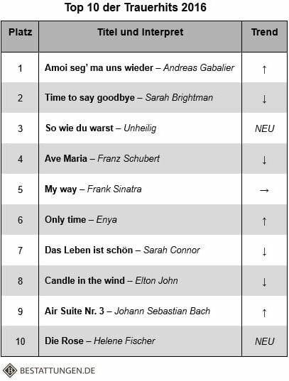Top 10 der Trauerhits 2016 (Quelle: bestattungen.de/Klick zum Vergrößern)
