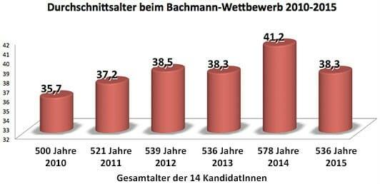 Durchschnittsalter beim Bachmann-Wettbewerb 2010-2015