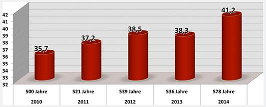 2014/578 Jahre/41,2//2013/536 Jahre/38,3//2012/539 Jahre/38,5//2011/521 Jahre/37,2//2010/500 Jahre/35,7