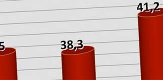 Die KandidatInnen des Bachmannpreise 2014 in Zahlen
