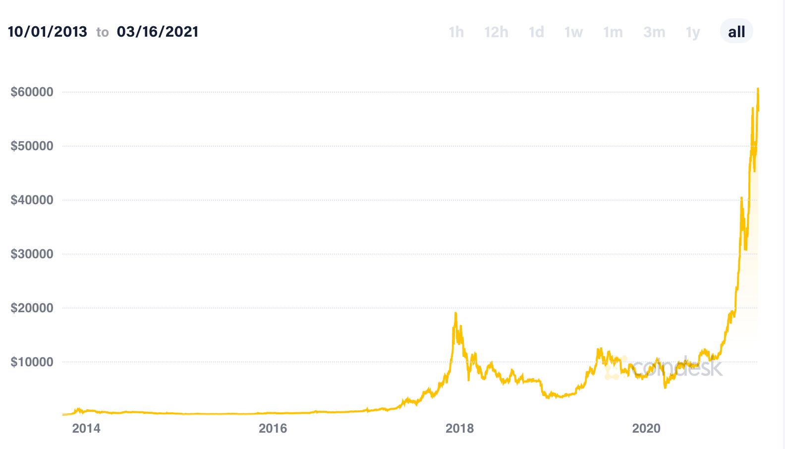 Der Bitcoin-Kurs