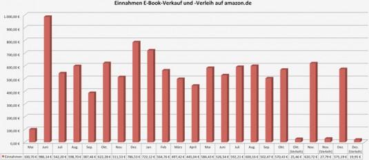 Grafik: Einnahmen für E-Book »Amazon Kindle: Eigene E-Books erstellen und verkaufen« im Zeitraum Mai 2011 bis Dezember 2012 (ab 10/12 mit Verleih)