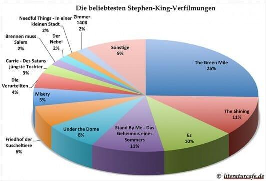 Umfrageergebnis: Die beliebtesten Stephen-King-Verfilmungen