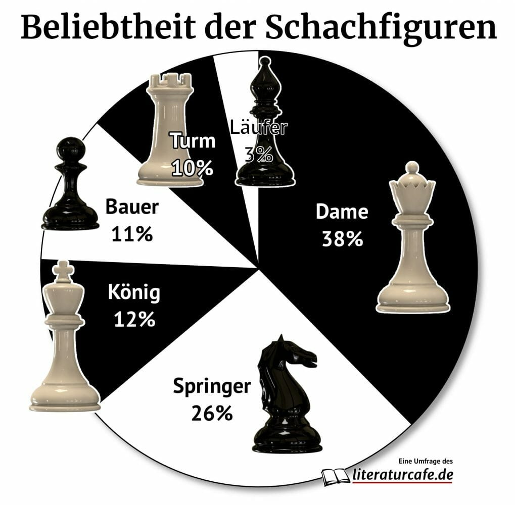 Die beliebtesten Schachfiguren
