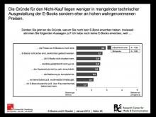 Umfragen zeigen: Für die Leser sind E-Books von Verlagen zu teuer (Quelle: Studie der Uni Hamburg)