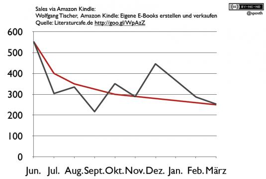 Grafik: E-Book-Verkäufer des Ratgebers von Wolfgang Tischer