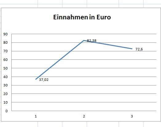E-Book-Einnahmen von Xander Morus